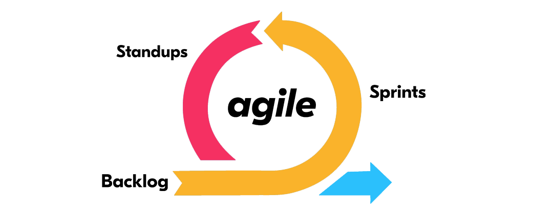 how to build your company s custom agile workflow