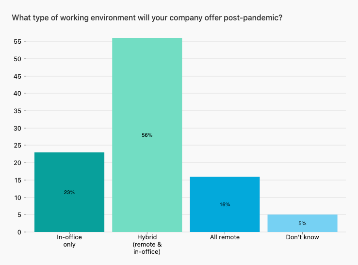 Bar chart showing what work environment retailers plan to offer post-pandemic, with 56% offering hybrid work