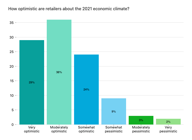 Bar chart showing retailer optimism for 2021, with majority of retailers saying they're optimistic