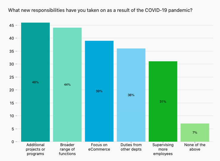 Bar chart showing how responsibilities at work have changed for retail employees, with 93% reporting new responsibilities due to COVID-19