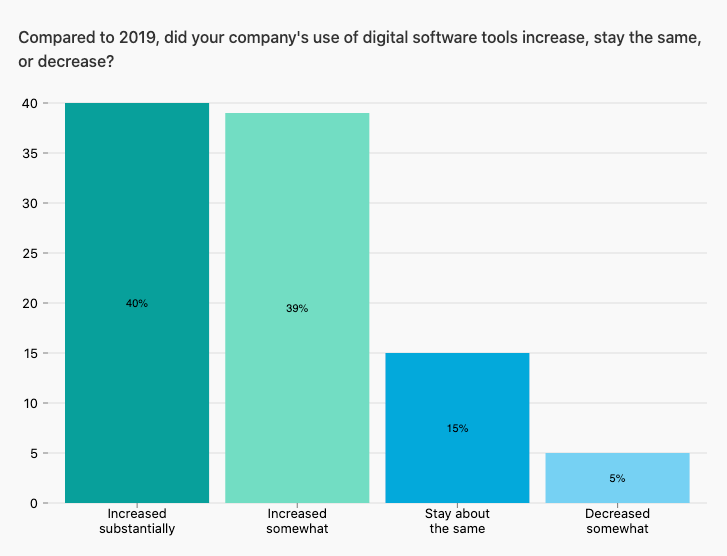 Bar chart showing how retailer use of digital tools have changed between 2019 and 2020, with 79% reporting an increase in tool use